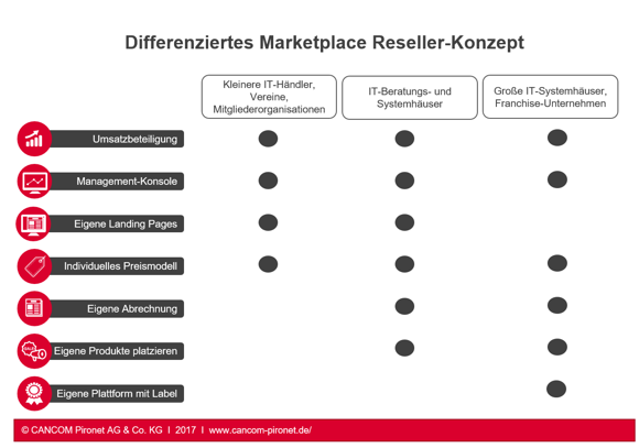 Marketplace Reseller Modell