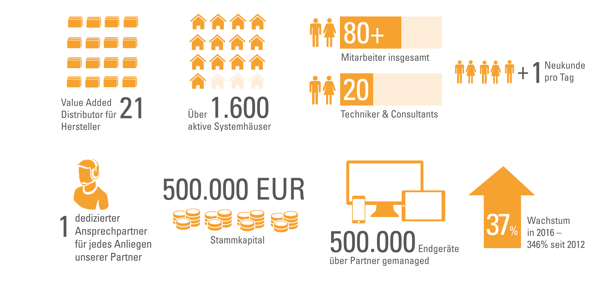 acmeo Infografik