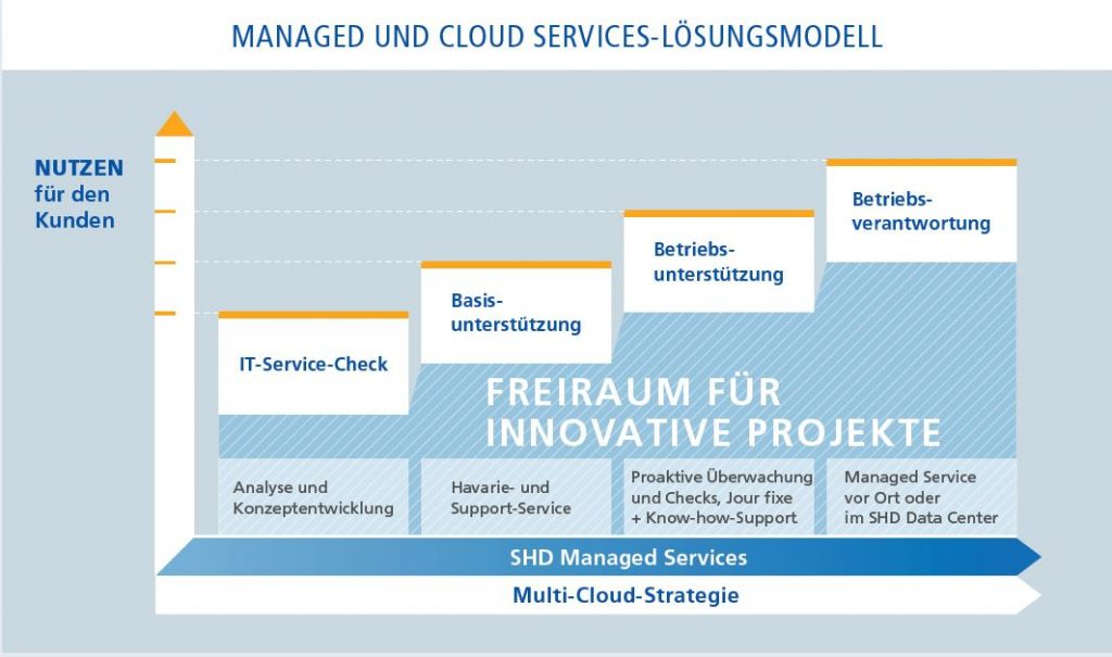 SHD Managed Service Cloud