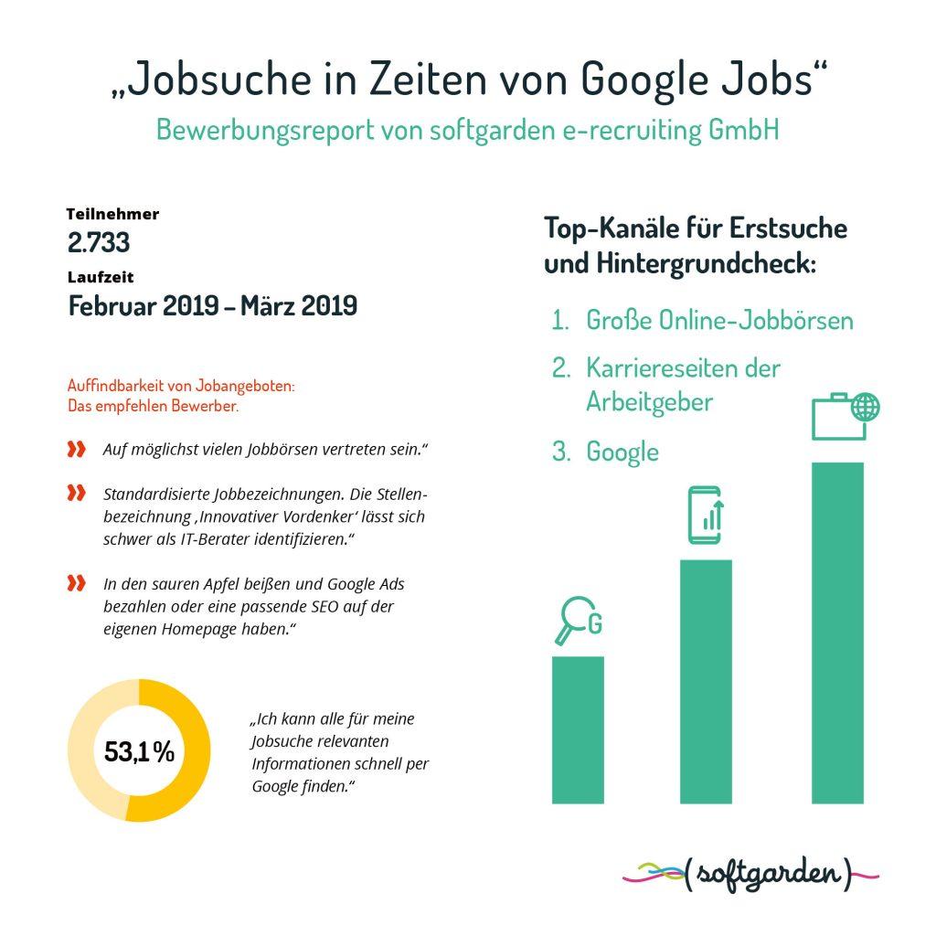softgarden Infografik Jobsuche in Zeiten von Google Jobs
